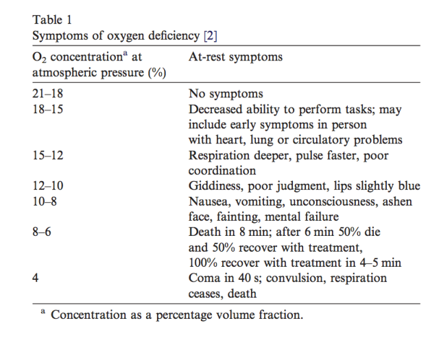 oxygen deficiency table